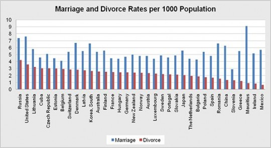 Marriage_and_Divorce